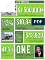 EPCF 2015 Century Giving infographic