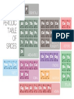 periodic table of spices