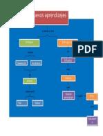 Mapa Conceptual Metacognición