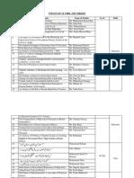 Topics List of PhD Scholars