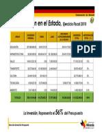 Inversión en El Estado 2010