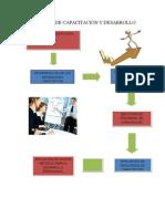 Procesos de Capacitación y Desarrollo