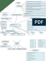 Mapa Conceptual de álgebra básica