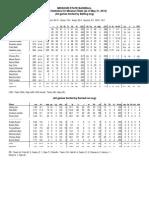 Missouri State baseball stats