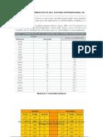 Mutiplos y Submultiplos Del Sistema Internacional de Medida y Sistema Ingles