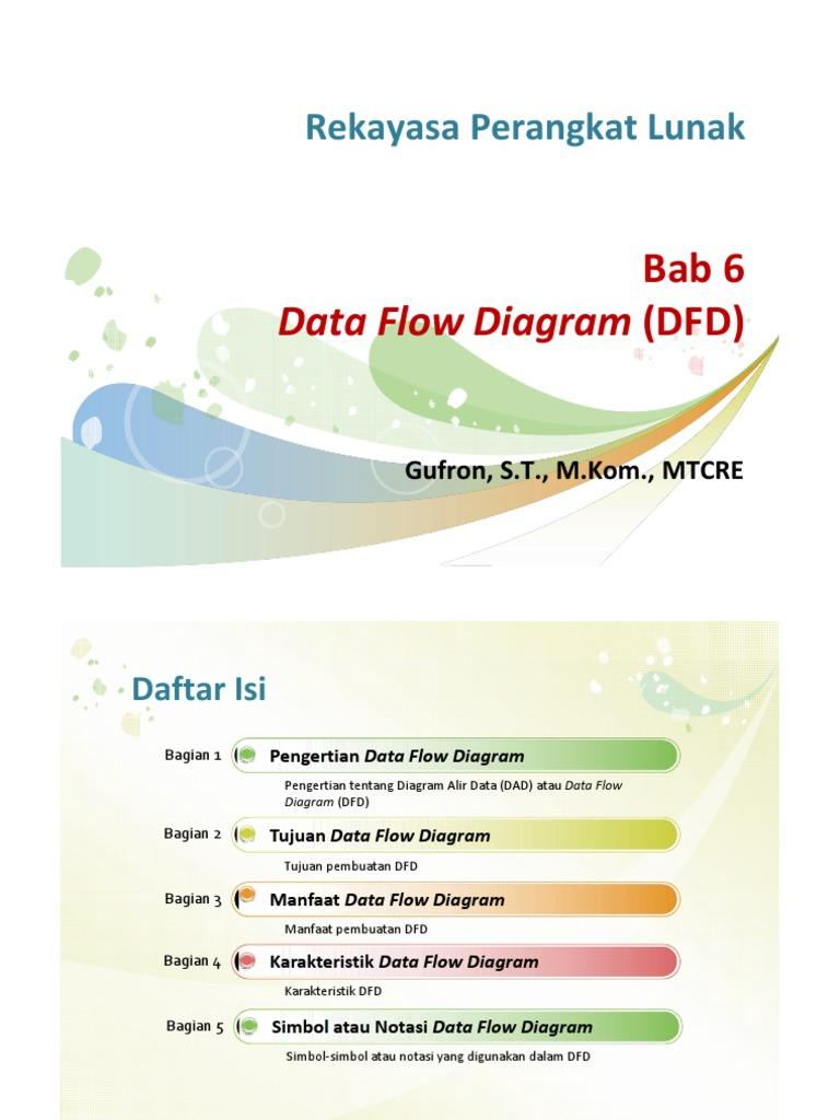 Bab 6 data flow diagram dfd ccuart Choice Image