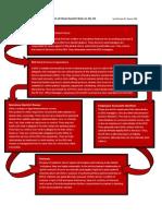 DSO Organizational Chart- By Michael W. Davis, DDS