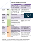 Finland's Innovation Strengths and Weaknesses Summary Table 2015