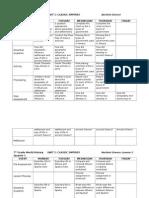 7th grade world history daily lesson plan 2015