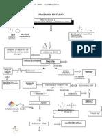 Diagrama de Flujo Quimica organica separacion de una mezcla terniaria por destilacion