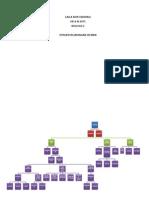 Map Concept Kelenjar_lailanh071