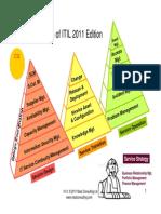 ITIL 3 Pyramids