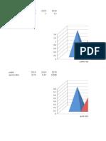 Ratios Graph