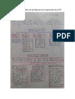 Organizador Gráfico de Las Fallas de Los Componentes de La PC