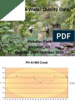 Mill Creek Water Quality Data