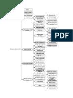 Diagrama de Flujo ISO 9001