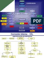 Corrosion Interna - Corrosion y Desgaste.