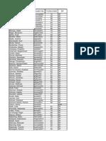 Civ3035 2011 Dp List