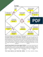 Khumbh Lagna Horoscope Birth Chart Astrology