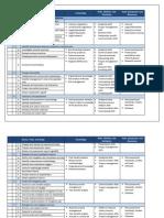 dacumchart1012.pdf