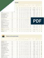 Tabela de Fundos de Investimeto - Itaú