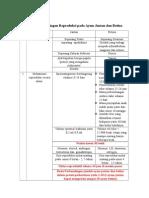 Tabel Perbandingan Reproduksi Pada Ayam Jantan Dan Betina