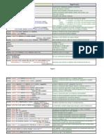 Elenco Istruzioni SQL by Niktor