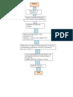Diagrama de Flujo Trigliceridos