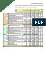 Financial Indicators 2007-2008-2009 CY[1]