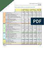 Financial Indicators 2007-2008-2009 DK[1]