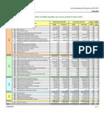 Financial Indicators 2007-2008-2009 FI[1]