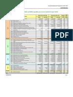 Financial Indicators 2007-2008-2009 LU[1]