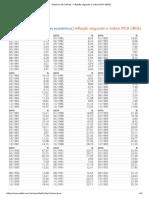 Histórico de Índices - Inflação Segundo o Índice IPCA (IBGE)