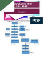 Neraca Masa Dan Diagram Alir Proses Es-krim