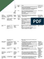 Medication Adherence Instruments