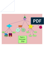 Synthetic Fibers Concept Map