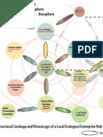 Community Ecological Enterprise Hub Bubble map