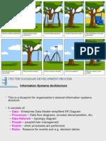 Database SDLC