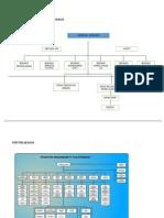 Struktur Organisasi p3b Jawa Bali