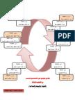 تكامل تطبيق دورة التحسين المستمر في الانظمة الثلاثة
