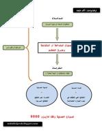 نموذج العملية وفقا للايزو9000
