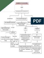 Mapa Conceptual Etica Discursiva