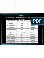 Table 2 the Quality Care Perceived By