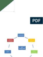 Actvidad Mapa Conceptual Unidad 2