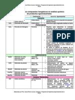 Compuesto inorgánicos más comunes en la agroindustria.pdf