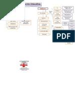 Mapa Conceptual de Educacion Evaluativa