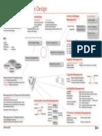 ITILv3-2011 Service Design