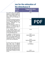 Guidelines for the Estimation of the Disturbance Factor D