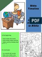 Línea de Tiempo de La Biblia - Bible Timeline