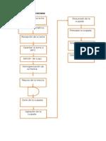 Diagrama deproceso cuajada